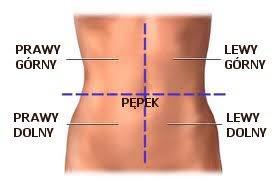 przyczyny bólu brzucha po prawej stronie